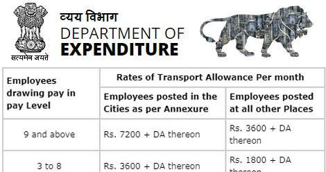 7th CPC Transport Allowance to Central Government employees
