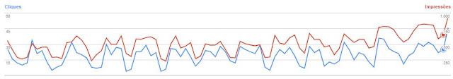 Gráficos com resultados do marketing para empresas de consórcios