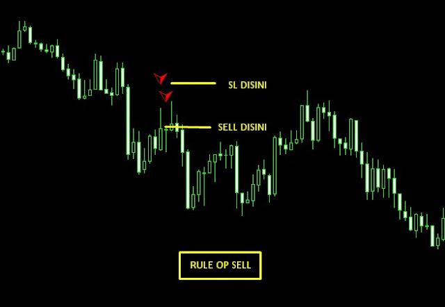 rule op sell indikator jitu