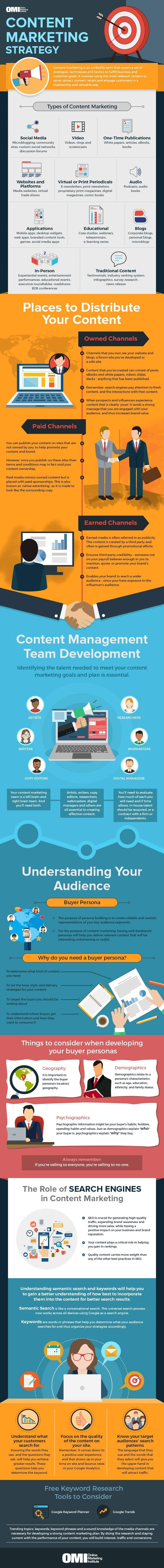 Content Marketing Strategy - #infographic