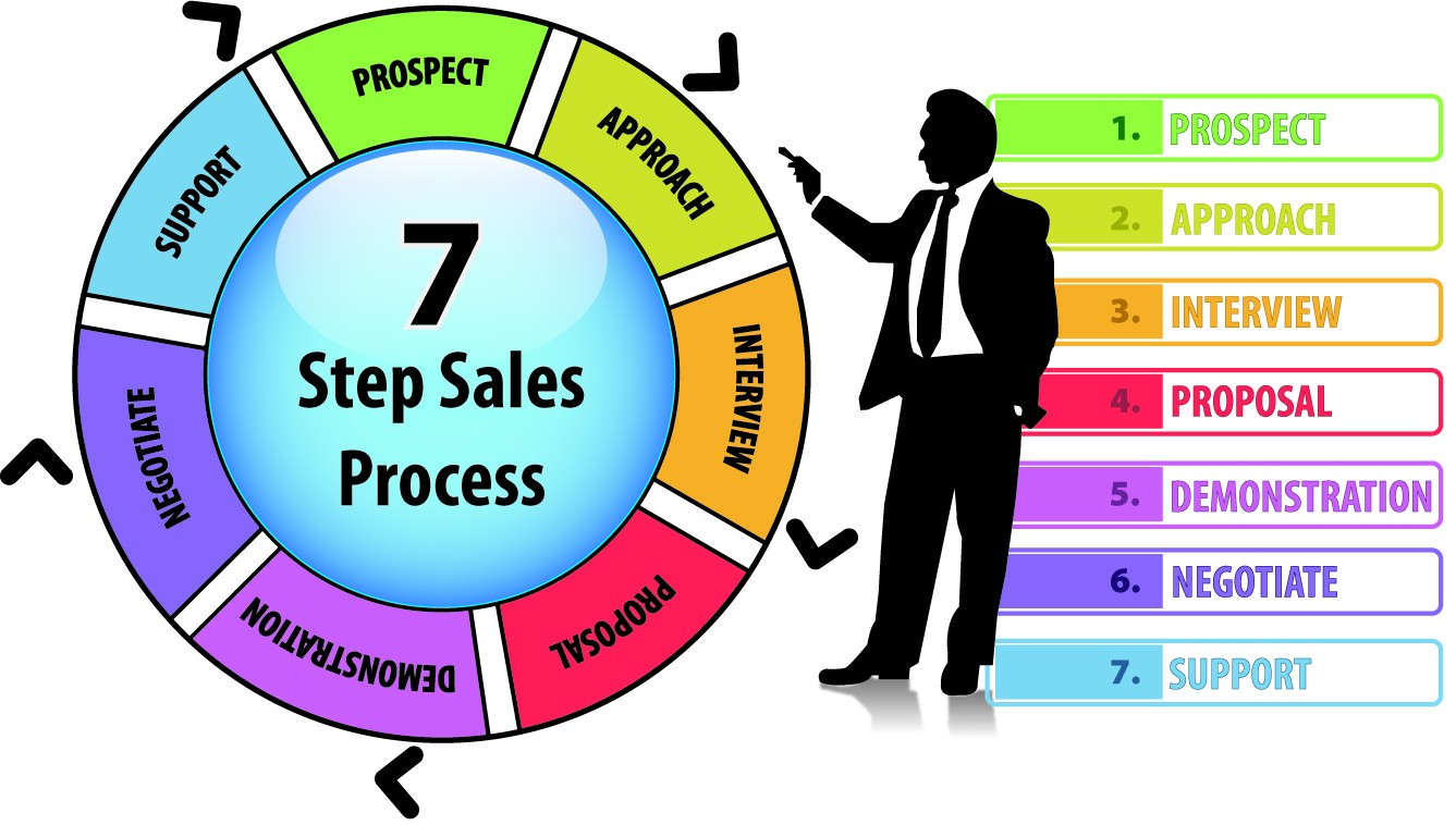 trainer don s world 7 vital sales steps to earning more commission