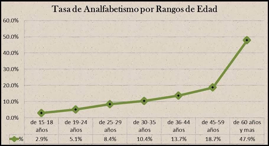 Analfabetismo En Honduras 59