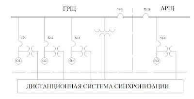 """Пример дистанционной системы синхронизации самовыгружающегося балкера """"Ambassador"""""""