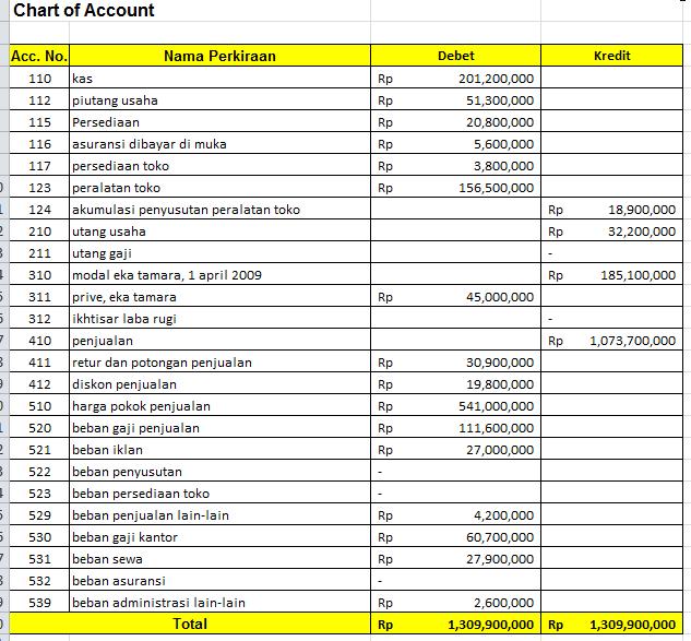 Berbagi Ilmu Soal Dan Jawaban Akuntansi Perusahaan Dagang