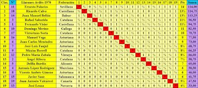 Clasificación final por orden de puntuación del XXXV Campeonato Individual de España de Ajedrez, Llaranes-Avilés 1970
