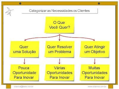 Perguntas para Descobrir Necessidades dos Clientes e Consumidores - Treinamento - Workshop