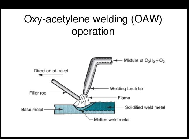 Oxyacetylene Welding Introduction And How Weld