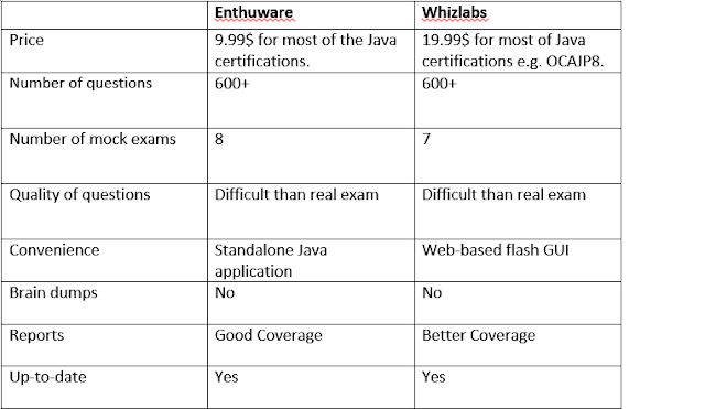 Entuware or Whizlabs? Which Exam Simulator Should you Buy for Java 8 Certifications?