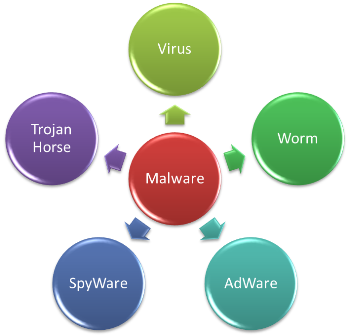 Definisi & Antisipasi Program Malware?