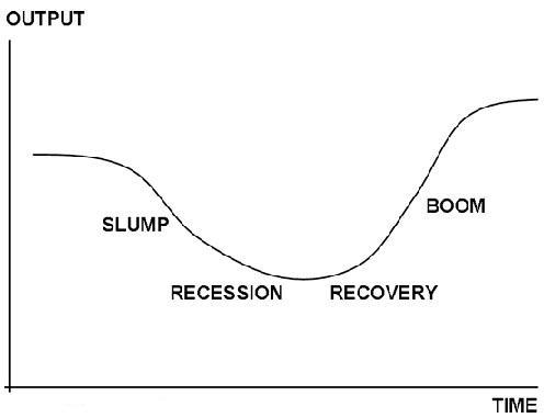 stages of economic development ppt