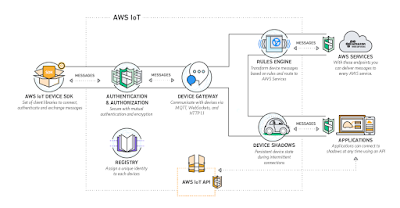 Top 5 Amazon Web Services or AWS Courses to Learn Online - FREE and