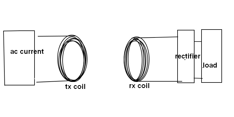 both transmitter (TX) and receiver (Rx) coils are made up