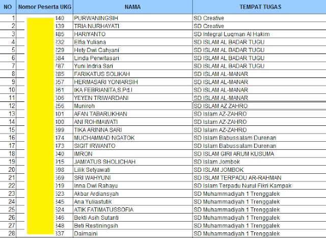 gambar daftar peserta UKG 2015 trenggalek