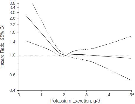 図:ナトリウムと脳卒中