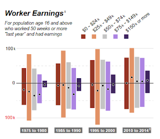 NYC Migration Flow by Worker Earnings