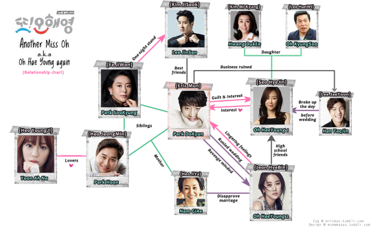Marriage not dating relationship chart