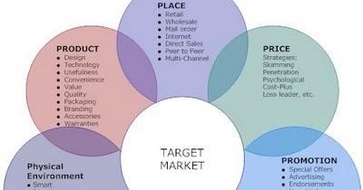 Marketing_Mix_Diagram_ _7Ps_L marketing management marketing mix