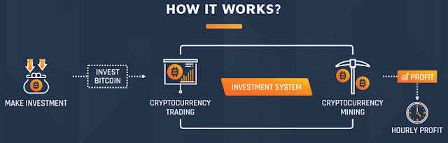 Trading cryptocurrency mining