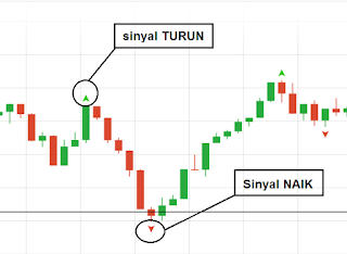 belajar trading binary tanpa loss
