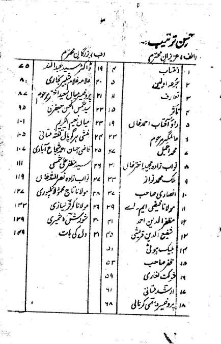 Urdu Khake PDF Book Azizan E Mohtaram