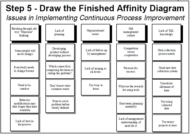 affinity diagram template