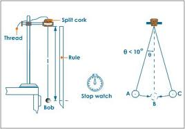 PHYSICS: SIMPLE PENDULUM EXPERIMENT