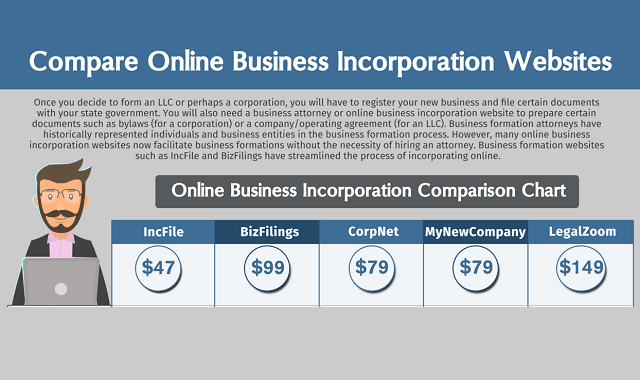 Compare Online Business Incorporation Websites