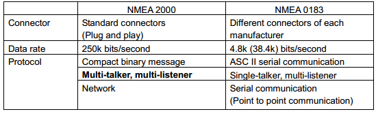 boat projects beginners guide to nmea nmea and bridging nmea 2000 verses nmea 0183