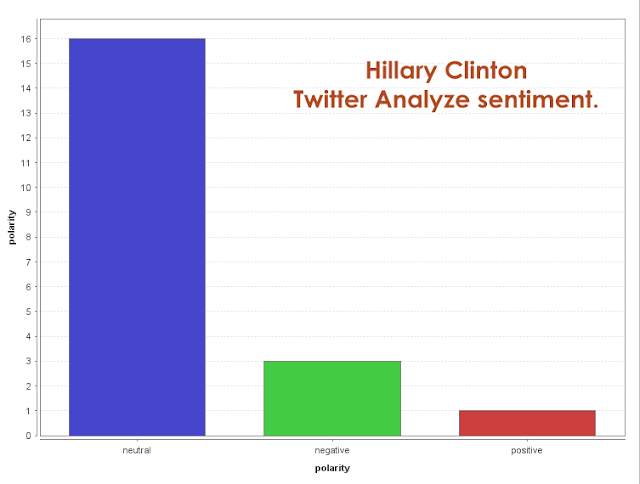 hillary clinton anlaliza sentimente twitter