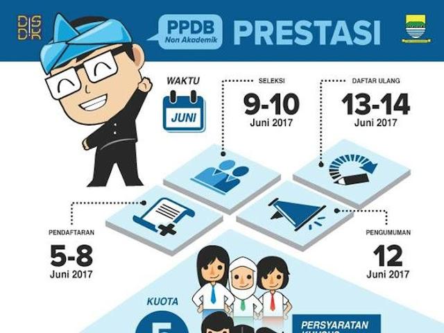 Pendaftaran PPDB Kota Bandung 2017 Jalur Non Akademik Prestasi