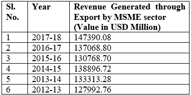 Revenue Generated through Export by MSME sector in India