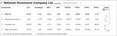 Table shows the Share Price increase percentage (return) of NALCO Share in last 5 years