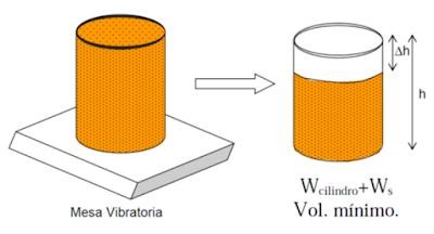 mesa vibratoria