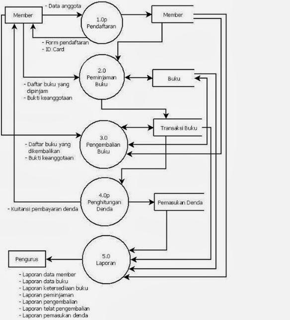 Lail Yusuf: analisa data flow diagram perpustakaan