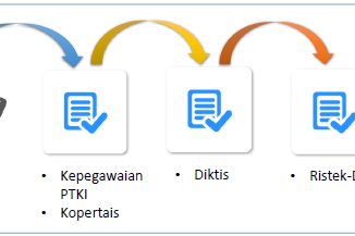 Mekanisme Pengajuan PAK Online Diktis