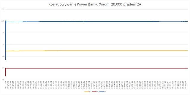 Rozładowywanie Xiaomi 20.000mAh (YDDYP01) prądem 2A