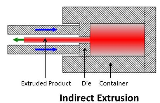 INDIRECT EXTRUSION PDF DOWNLOAD