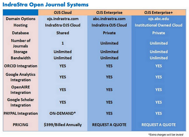 IndraStra Open Journal Systems (OJS) - Pricing
