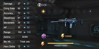 Senjata Yang Cocok Bermain Pve Challenge Crisis Action.