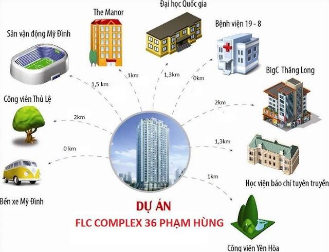 thi-truong-nha-dat-flc-pham-hung-flc-complex-36-pham-hung-5
