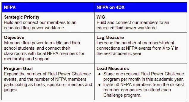 Well first and foremost nfpa on dx has actual metrics of success baked into the  cobjective    cprogram goal statements now known as our lag lead also eric lanke disciplines execution by chris mcchesney sean rh ericlankespot