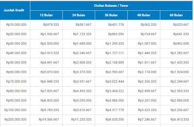 Tabel Angsuran KUPEDES pinjaman BRI Pinjaman bri 200 juta 10 tahun, Tanpa Agunan