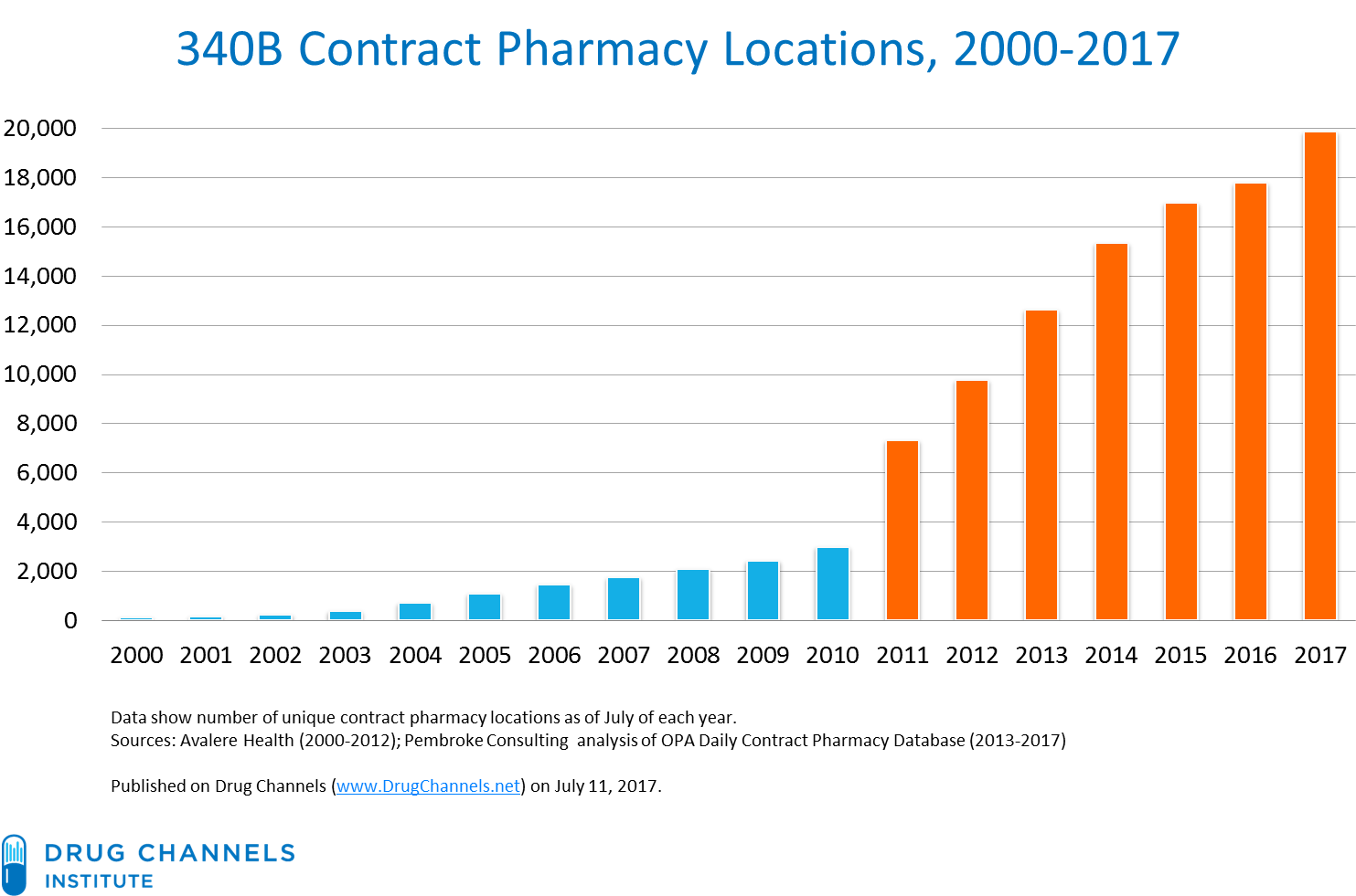 Drug channels the booming 340b contract pharmacy profits of as of july 2017 there are 6059 340b covered entities with 52613 contract pharmacy relationships since 2013 the number of 340b fandeluxe Choice Image