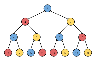 Example tree of 3 moves traversed with breadth-first search
