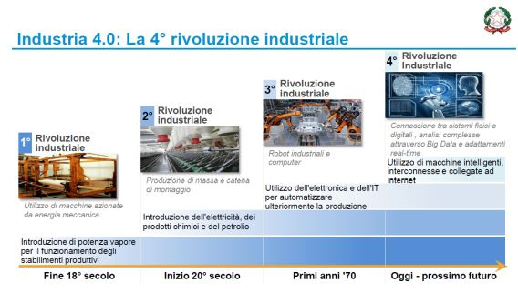 Industria 4.0: la 4° rivoluzione industriale