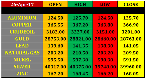Today%25E2%2580%2599s%2Bcommodity%2BMarket%2Bclosing%2Brates%2B26%2Bapril%2B2017 27 april mcx commodity intraday pivot levels