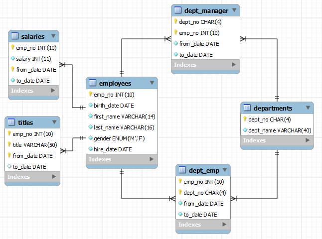 Contoh Database Penggajian