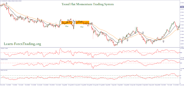 Trend Flat Momentum Trading System