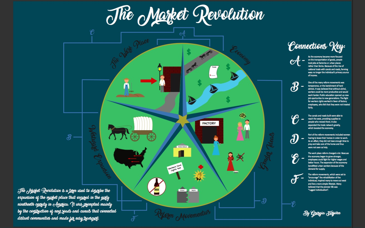 "market revoltution and its influence to Agricultural revolution:  the historiography of the period that emphasized the contributions of ""great men"" has lost much of its influence,."