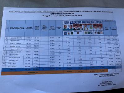 Di Pesawaran Ridho Bachtiar Menang Telak 40,94%